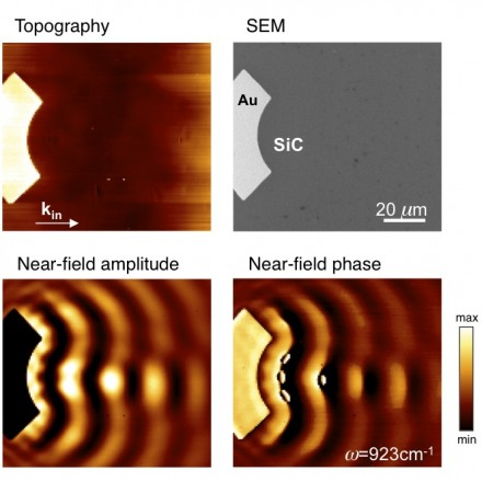 Characterization of optical surface waves