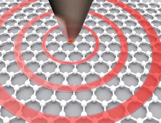 Plasmon Mapping on Graphene with NeaSNOM