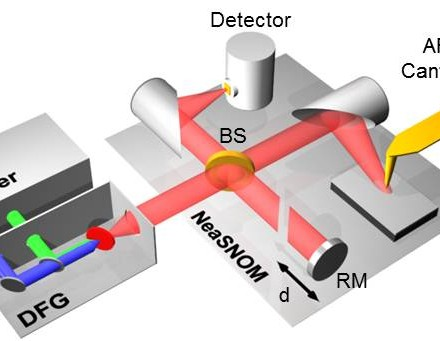 Nano-FTIR – Nanoscale Infrared Spectroscopy at 20nm spatial resolution