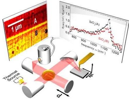 Nano-FTIR – Nanoscale Infrared Spectroscopy with a thermal source