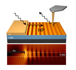 Illustration (top) and simulation (down) of nanoimaging slow nanolight in a thin boron nitride slab. Incident light pulses are converted by a gold (Au) film into slow hyperbolic polariton (HP) pulses propagating in the boron nitride (h-BN) slab. The HPs are traced in space and time by first scattering them with a nanoscale sharp scanning tip and then measuring the time delay between scattered and the incident pulse as a function of tip position
