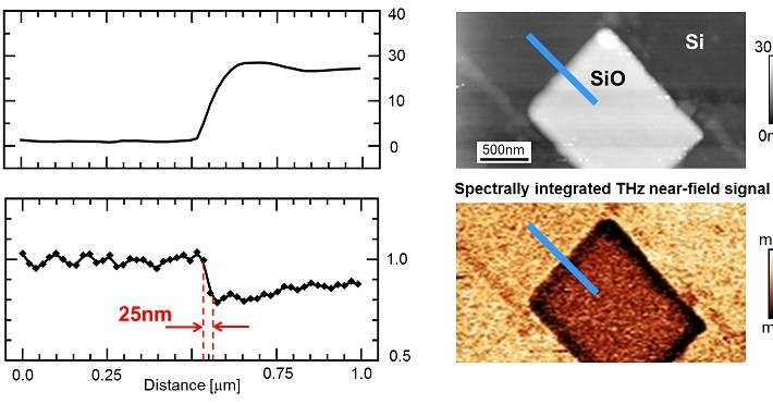 Terahertz near-field microscopy below 30nm spatial resolution